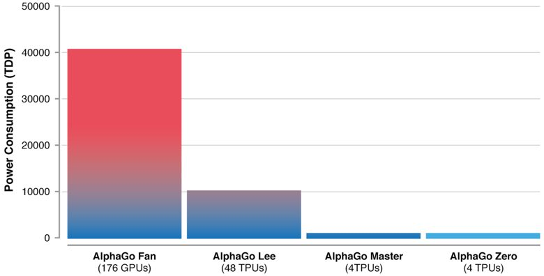 AlphaGo Efficiency Graph