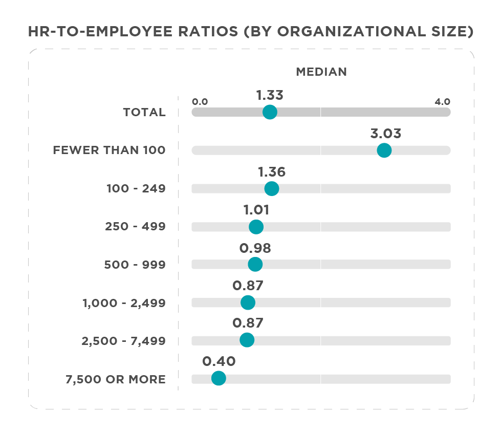 HR to Employee Ratio Graph