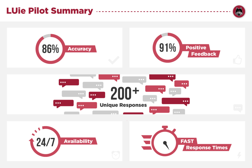 LUie pilot statistics, 86% accuracy, 91% positive feedback, 24/7 and fast response times.