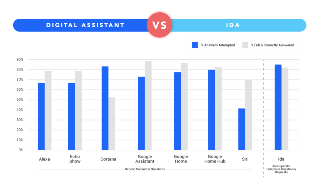 Accuracy rates for Ida vs. consumer virtual assistants