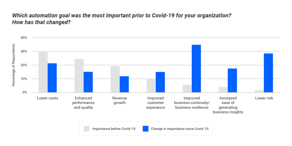 Survey results: most important automation goal pre-COVID
